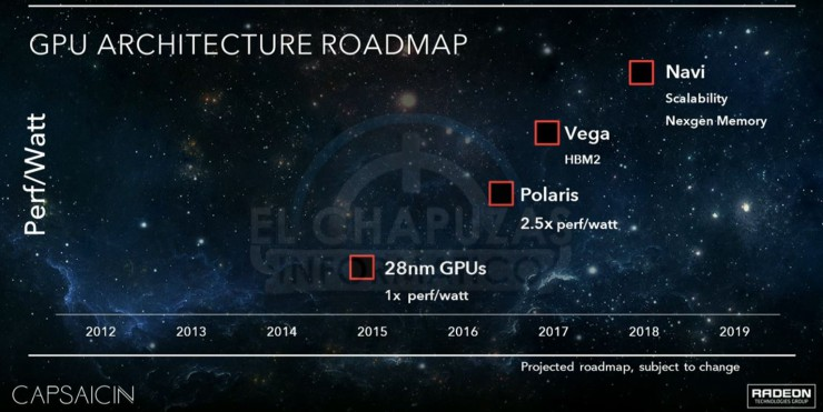 AMD Polaris Vega Navi Roadmap