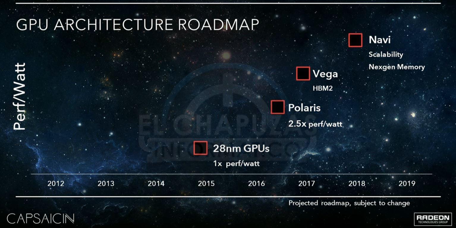 AMD Polaris Vega Navi Roadmap