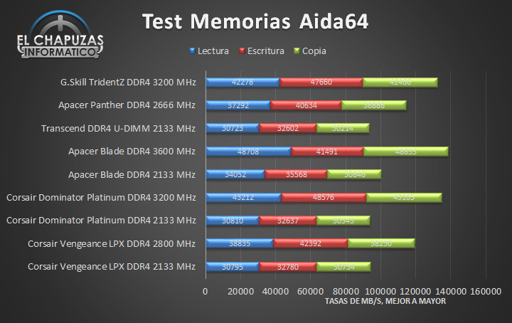 G.Skill TridentZ DDR4 - Tests 01