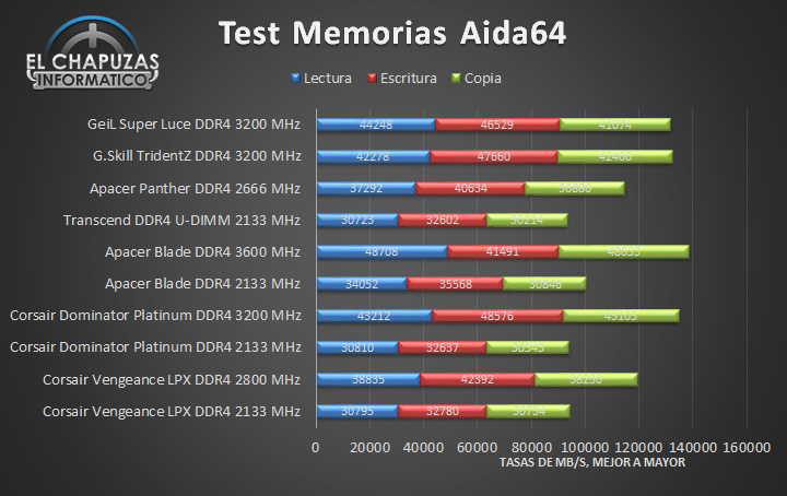GeiL Super Luce DDR4 - Tests 01