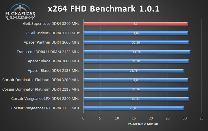 GeiL Super Luce DDR4 - Tests 05