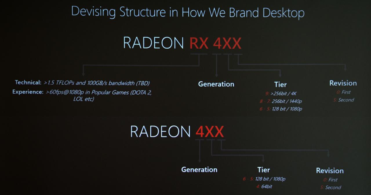 AMD Polaris 2.0 ofrecerá un 50% de rendimiento extra por vatio consumido