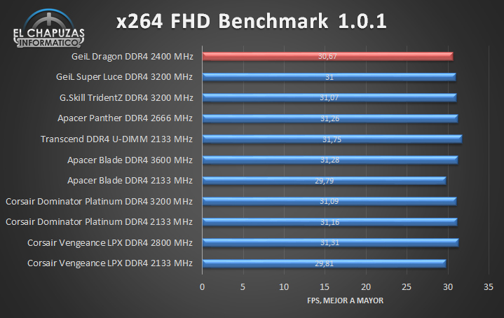GeiL Dragon DDR4 - Tests 05