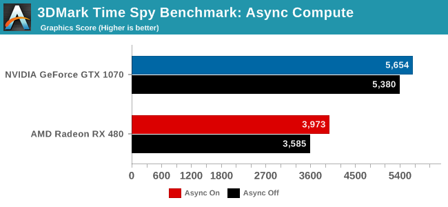 Anandtech 3DMark Time Spy (DirectX 12) Async Enabled - Async Disabled (1)