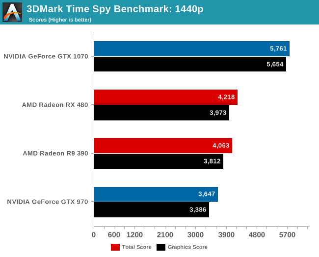 Anandtech 3DMark Time Spy (DirectX 12) Async Enabled - Async Disabled