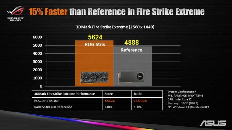 Asus ROG Strix Radeon RX 480 (3)
