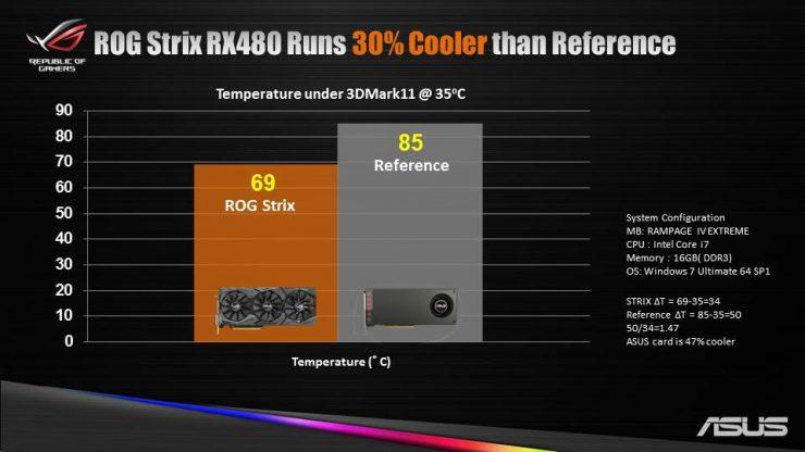 Asus ROG Strix Radeon RX 480 (5)
