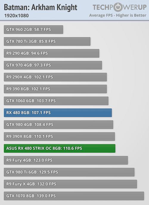 Asus ROG Strix Radeon RX 480 Arkham Knight 1080p 3