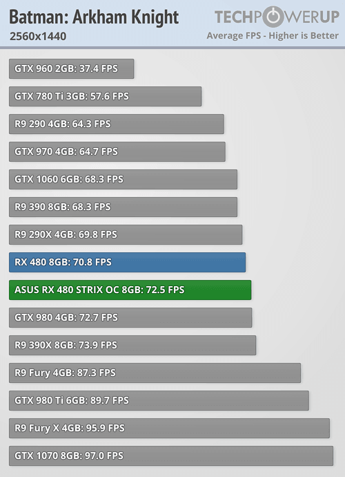 Asus ROG Strix Radeon RX 480 Arkham Knight 1440p 4