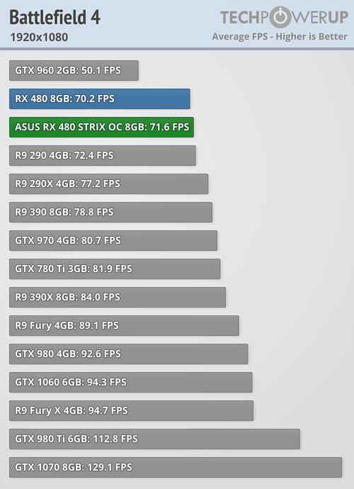 Asus ROG Strix Radeon RX 480 Battlefield 4 1080p 1