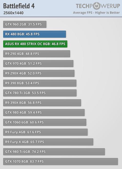 Asus ROG Strix Radeon RX 480 Battlefield 4 1440p 2