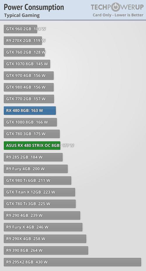 Asus ROG Strix Radeon RX 480 Consumo 15