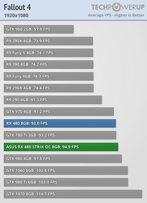 Asus ROG Strix Radeon RX 480 Fallout 4 1080p 5
