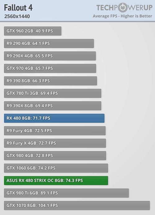 Asus ROG Strix Radeon RX 480 Fallout 4 1440p 6