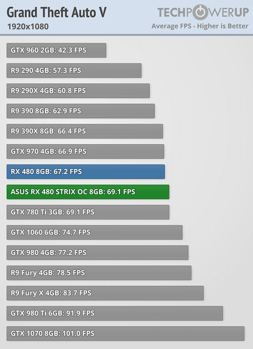 Asus ROG Strix Radeon RX 480 GTA V 1080p 7