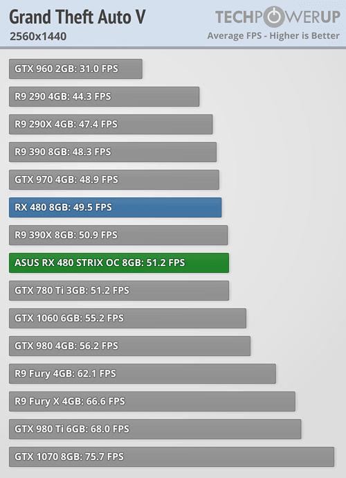 Asus ROG Strix Radeon RX 480 GTA V 1440p 8