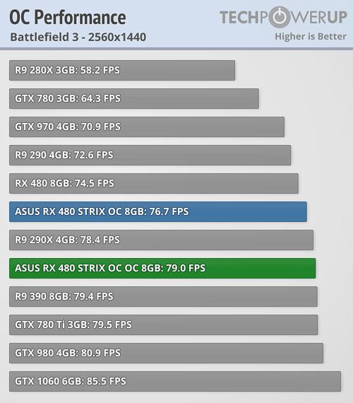 Asus ROG Strix Radeon RX 480 Overclock Battlefield 3 14