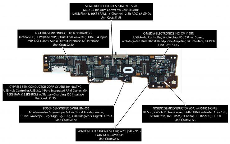 Componentes Oculus Rift