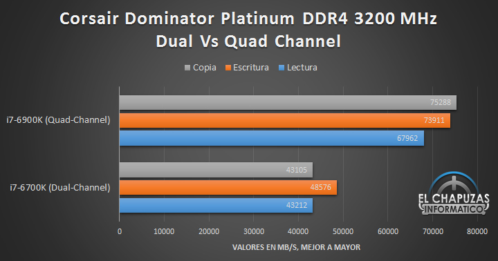 Corsair Dominator Platinum DDR4 (Quad Channel) - Tests 01