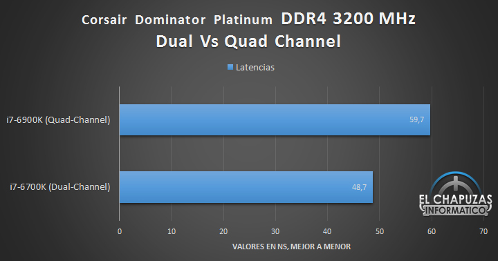 Corsair Dominator Platinum DDR4 (Quad Channel) - Tests 02