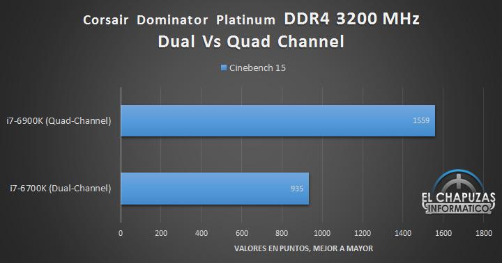 Corsair Dominator Platinum DDR4 (Quad Channel) - Tests 03