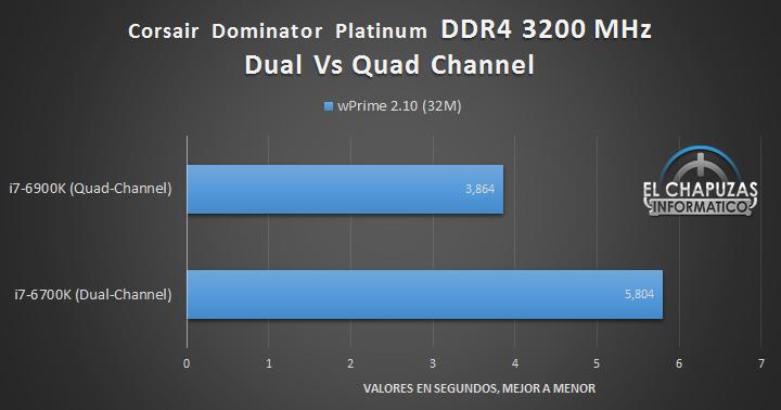 Corsair Dominator Platinum DDR4 (Quad Channel) - Tests 04