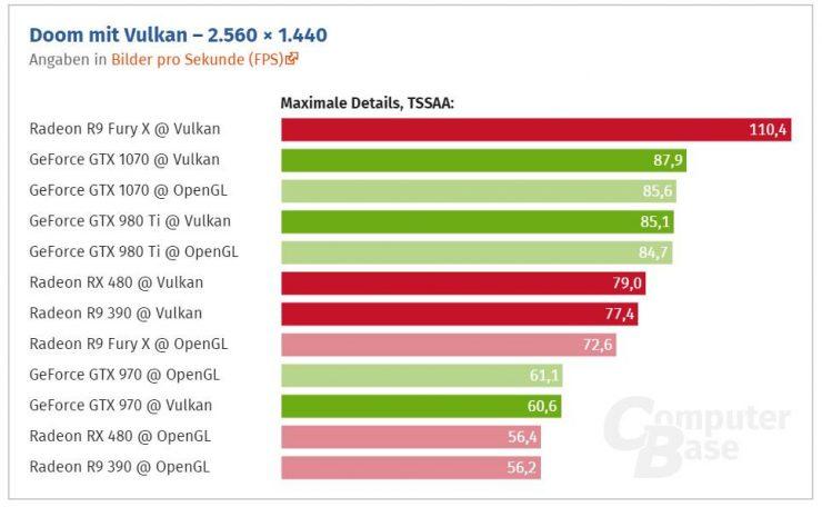 DOOM Vulkan - Nvidia vs AMD