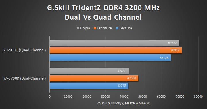 G.Skill TridentZ DDR4 (Quad-Channel) - Tests 01