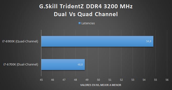 G.Skill TridentZ DDR4 (Quad-Channel) - Tests 02