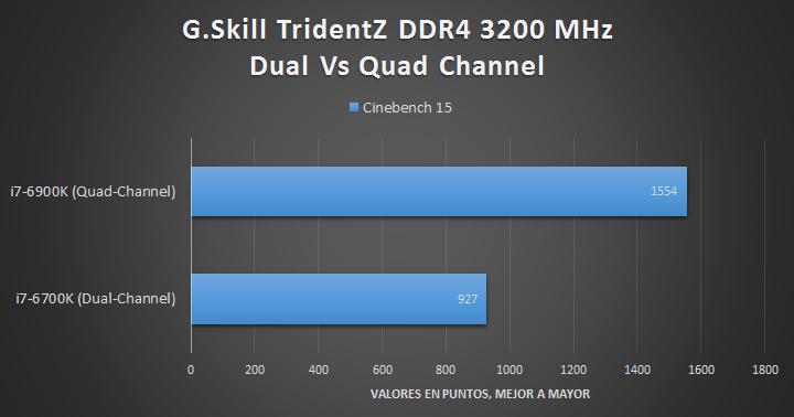 G.Skill TridentZ DDR4 (Quad-Channel) - Tests 03