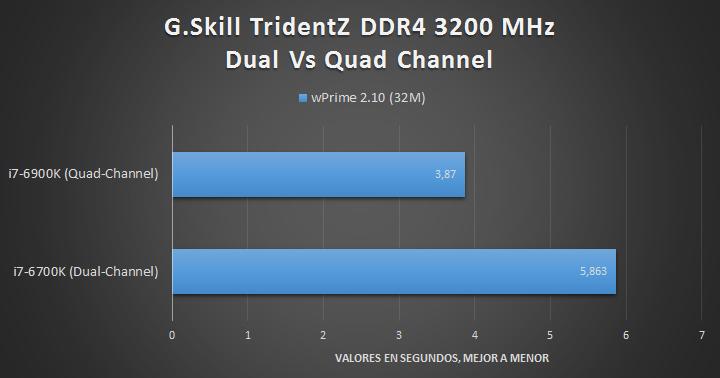 G.Skill TridentZ DDR4 (Quad-Channel) - Tests 04
