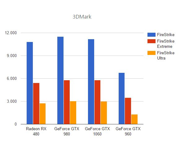 GeForce GTX 1060 vs Radeon RX 480 vs GeForce GTX 980 vs GeForce GTX 970 benchmark y juegos 1 1