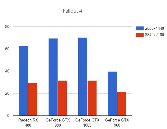 GeForce GTX 1060 vs Radeon RX 480 vs GeForce GTX 980 vs GeForce GTX 970 benchmark y juegos 4 4