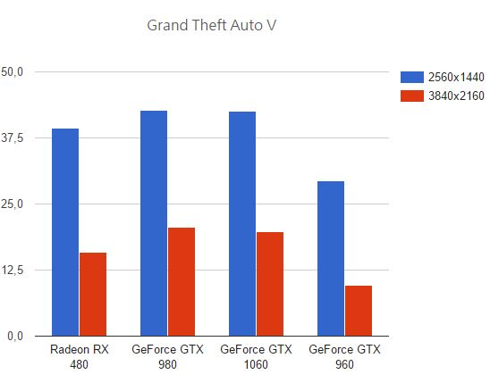 GeForce GTX 1060 vs Radeon RX 480 vs GeForce GTX 980 vs GeForce GTX 970 benchmark y juegos 5 5