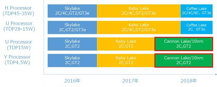 Intel Coffe Lake - Hoja de ruta