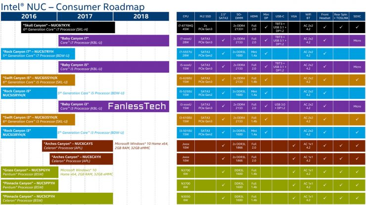 Intel NUC Roadmap - Hoja de ruta
