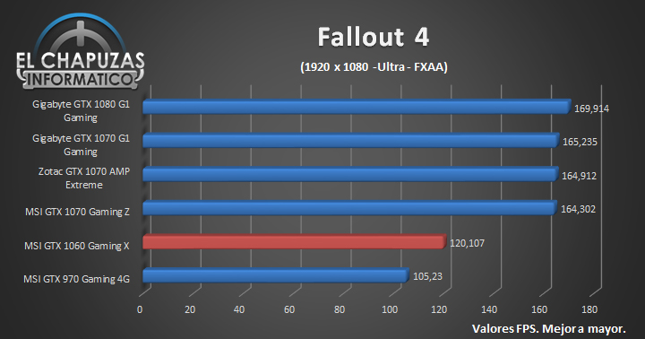 MSI GeForce GTX 1060 Gaming X - FHD (11)