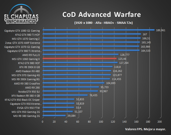MSI GeForce GTX 1060 Gaming X - FHD (7)