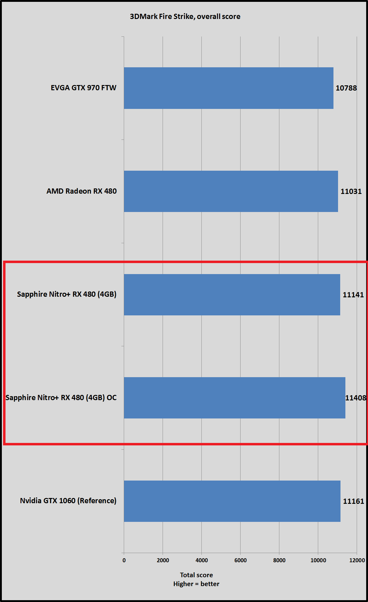 Sapphire Nitro RX 480 OC vs GeForce GTX 1060 3DMark Fire Strike 9