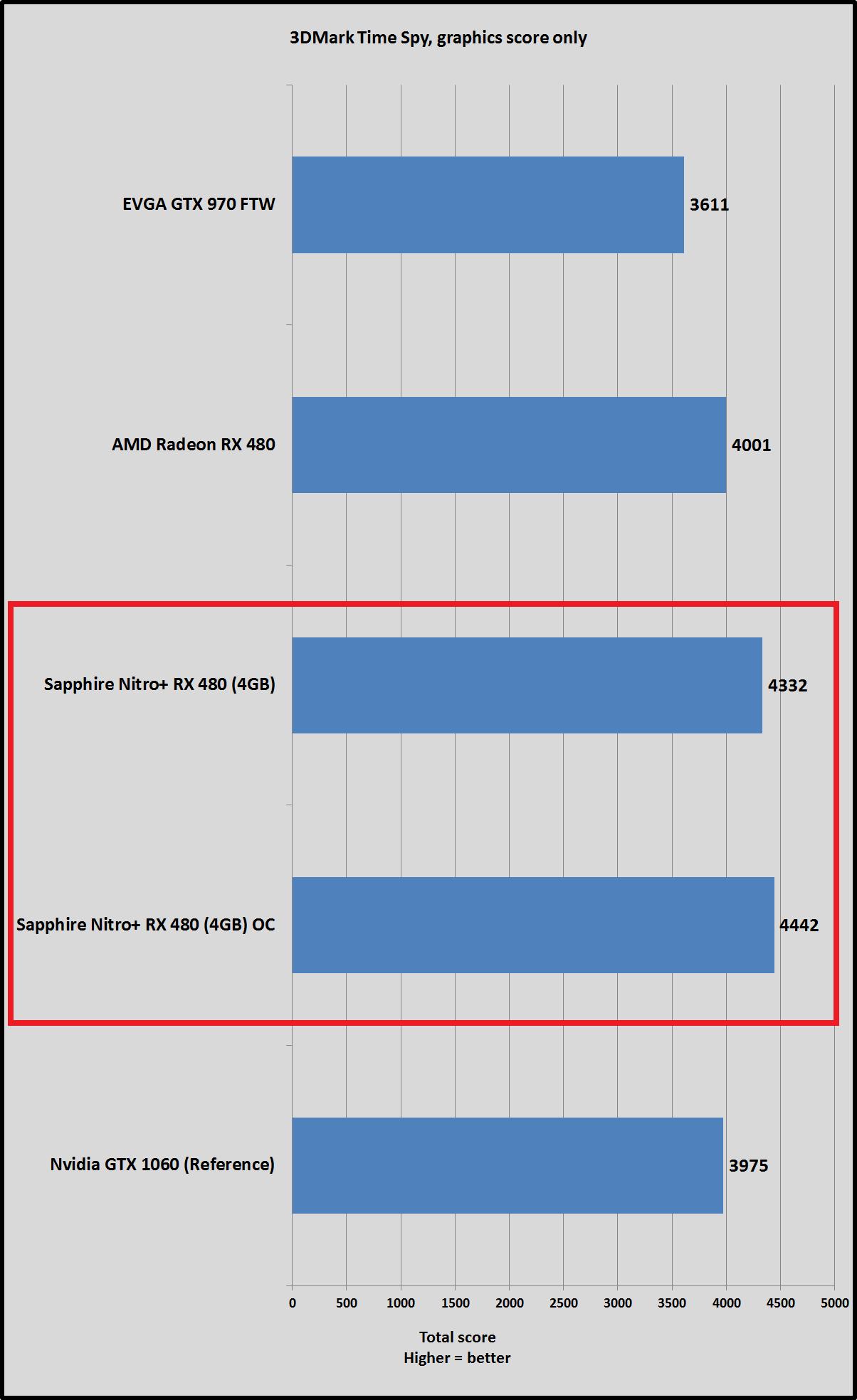 Sapphire Nitro RX 480 OC vs GeForce GTX 1060 3DMark Time Spy 10