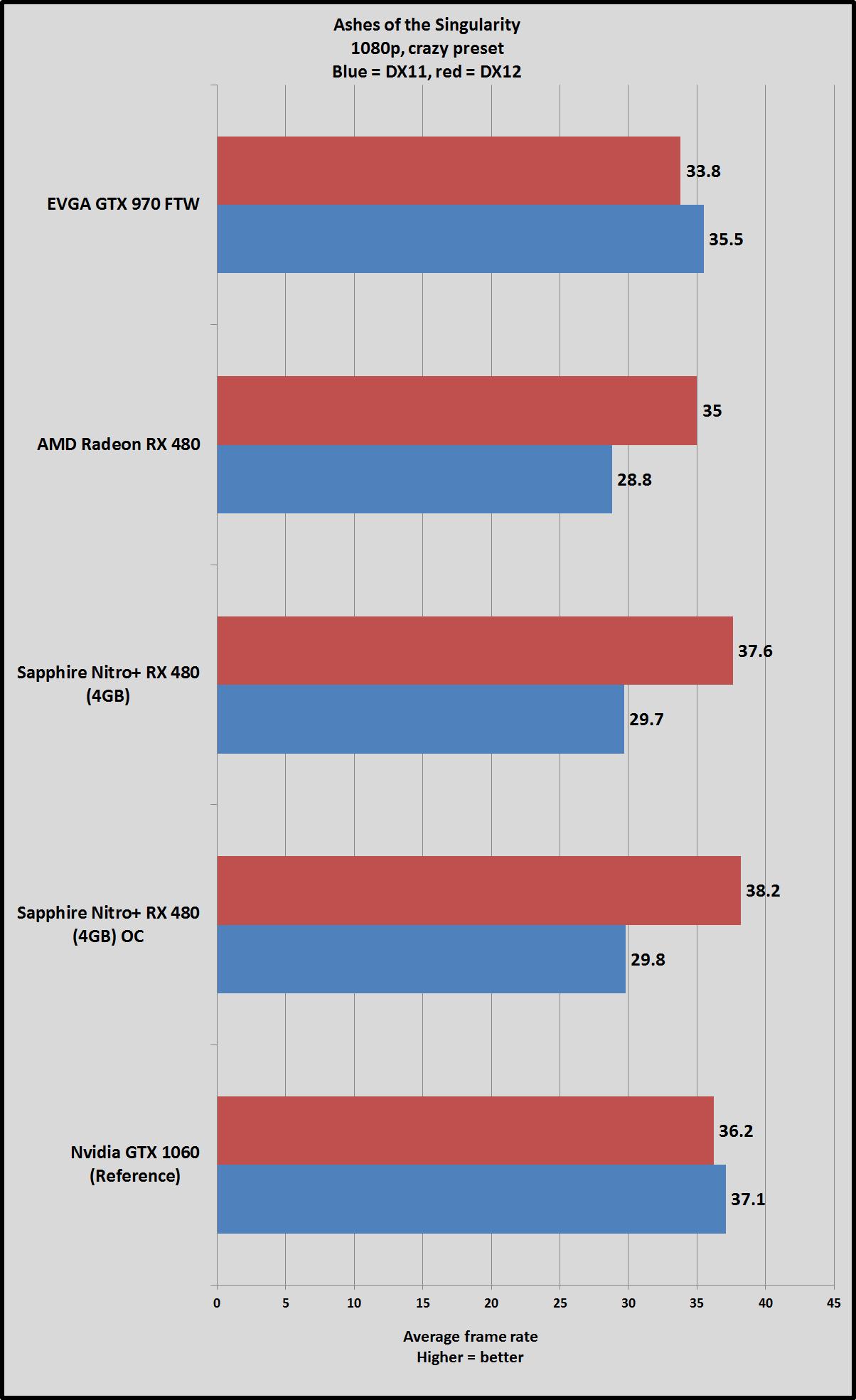 Sapphire Nitro RX 480 OC vs GeForce GTX 1060 Ashes of the singularity 14