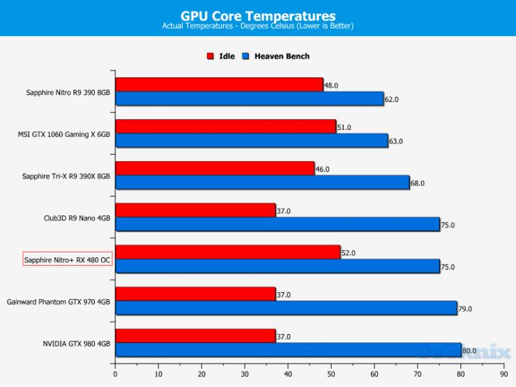 Sapphire Nitro+ RX 480 OC vs GeForce GTX 1060 Temperatura