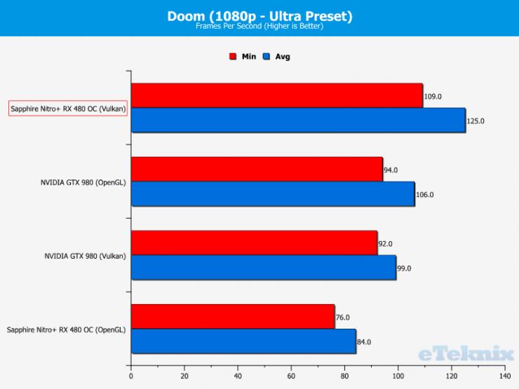 Sapphire Nitro+ RX 480 vs GeForce GTX 1060 Doom