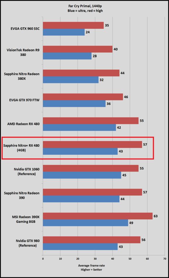 Sapphire Nitro RX 480 vs GeForce GTX 1060 Far Cry Primal 1