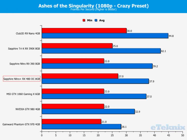 Sapphire Nitro+ RX 480 vs GeForce GTX 1060 ashes of the singularity