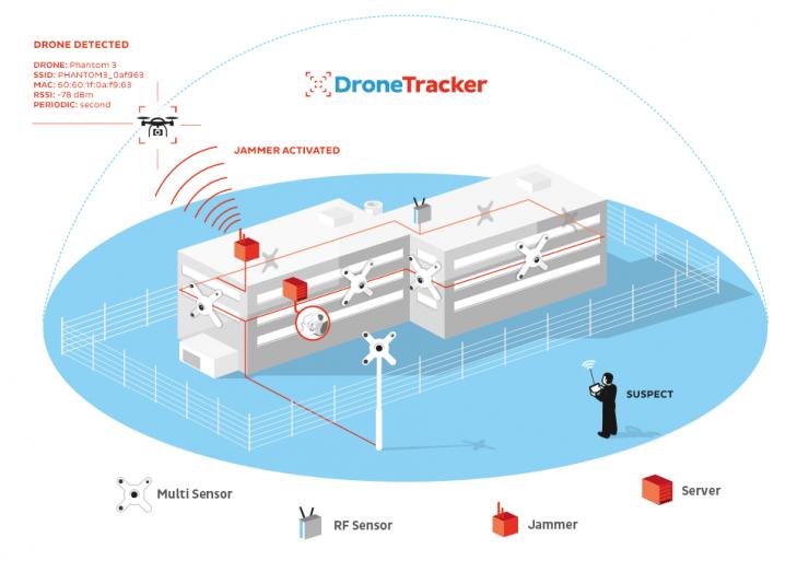 dronetracker-dedrone