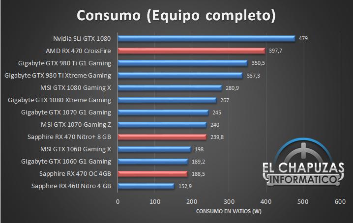 AMD Radeon RX 470 CrossFire - Consumo