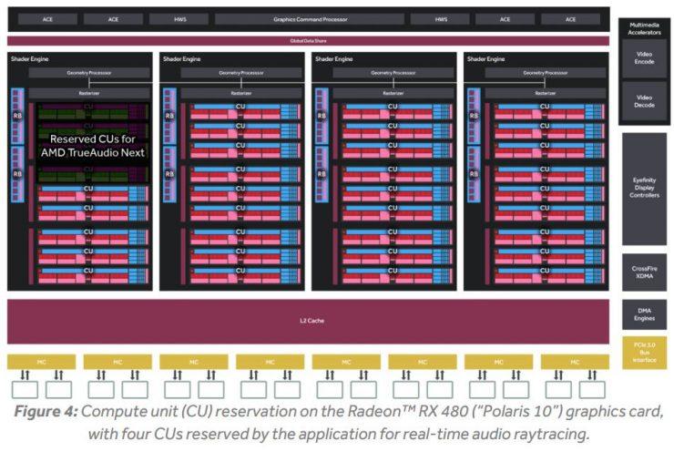AMD TrueAudio Next - Radeon RX 480