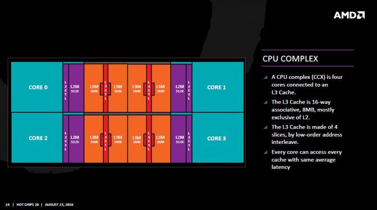 AMD Zen CPU Complex CCX 740x413 1