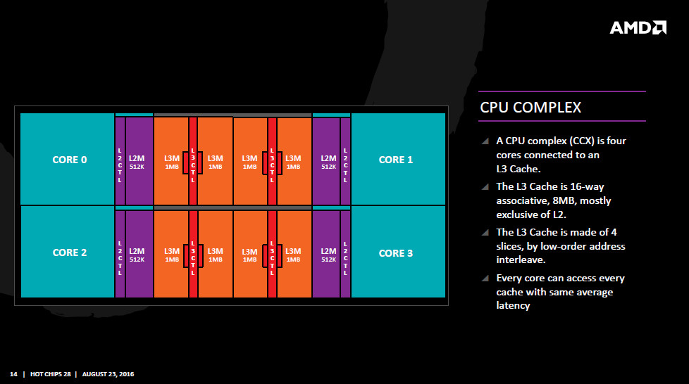 AMD Zen CPU-Complex (CCX)